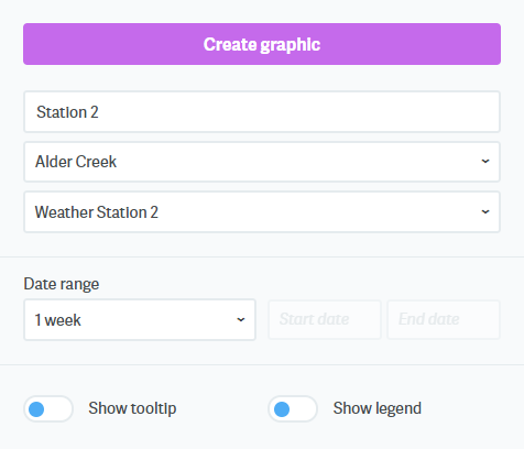Dashboard create graphic select datafile